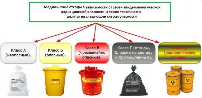 отходы класса абвгб