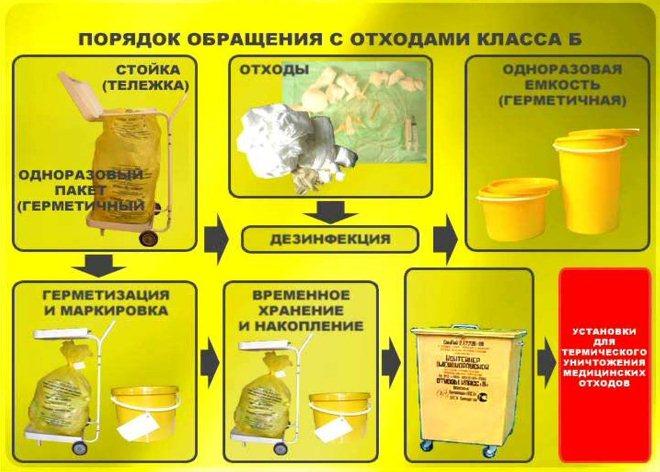 контейнер для медицинских отходов класса б