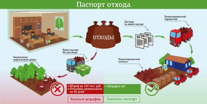 паспорт бытовых отходов